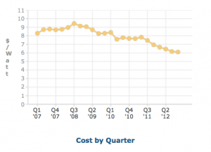 Solar Power Cost by Quarter