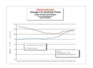 Average U.S. Electricty Prices
