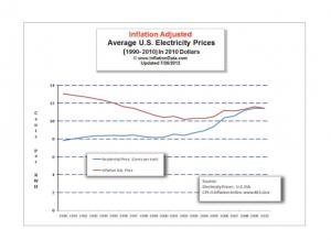 Average U.S. Electricty Prices